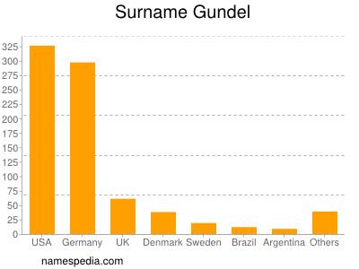 Surname Gundel