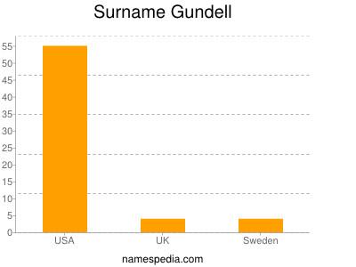 Surname Gundell