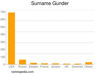 Surname Gunder