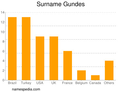 Surname Gundes