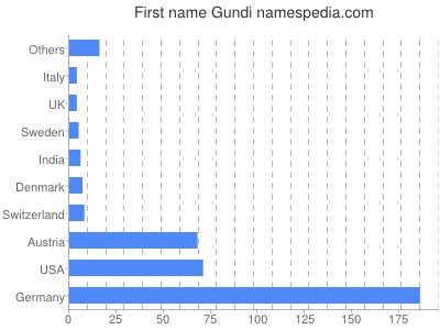 Given name Gundi