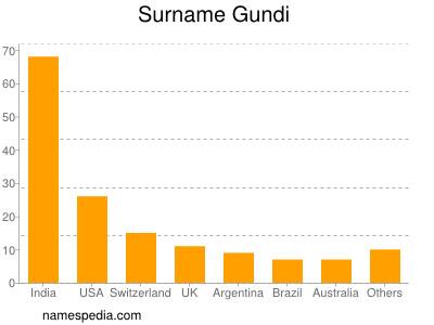 Surname Gundi
