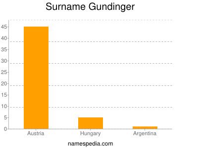 Surname Gundinger