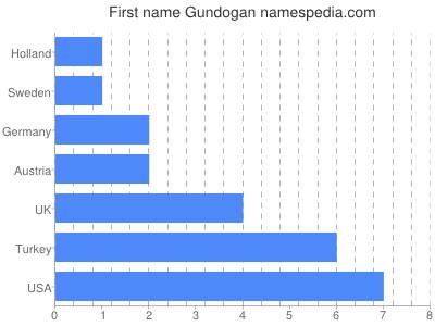 Given name Gundogan