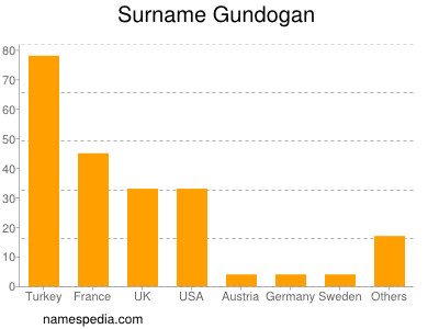 Surname Gundogan