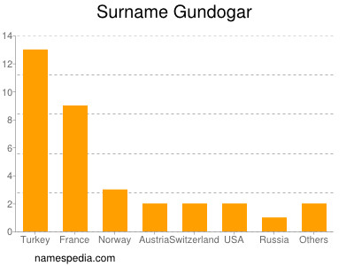 Surname Gundogar