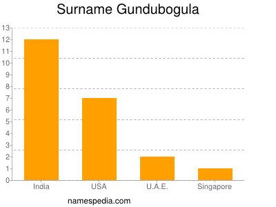 Surname Gundubogula
