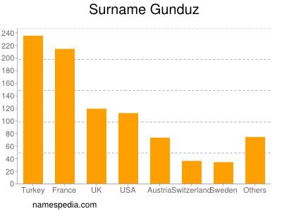 Surname Gunduz