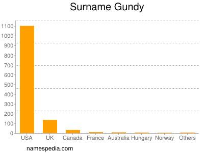 Surname Gundy