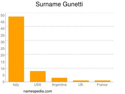 Surname Gunetti