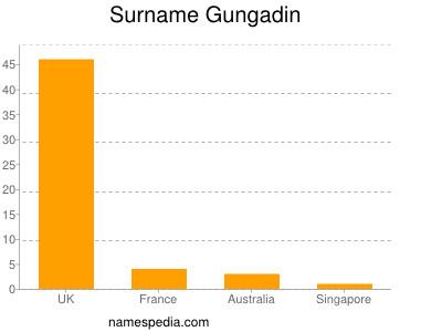 Surname Gungadin