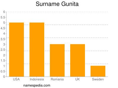 Surname Gunita