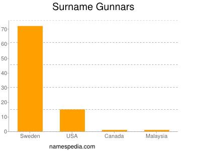 Surname Gunnars