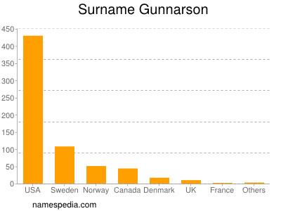 Surname Gunnarson