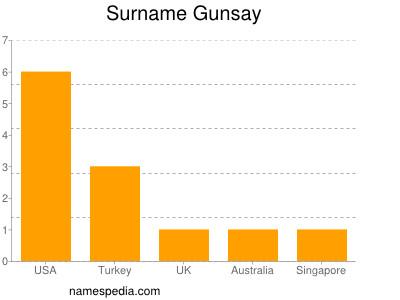 Surname Gunsay