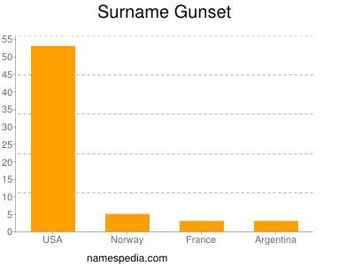 Surname Gunset