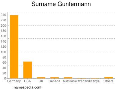 Surname Guntermann