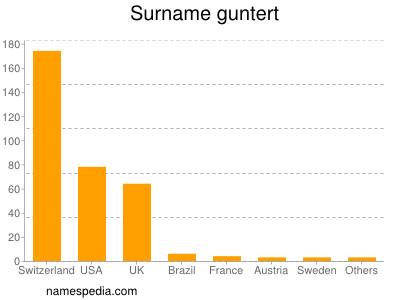 Surname Guntert