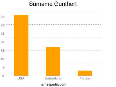 Surname Gunthert