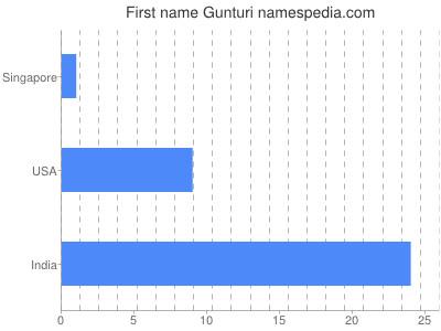 Given name Gunturi
