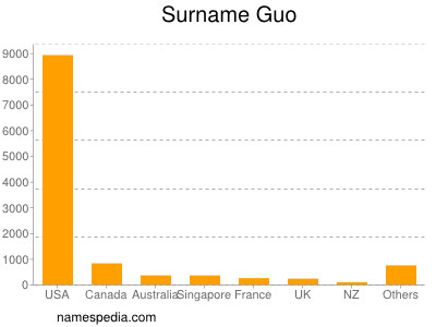 Surname Guo