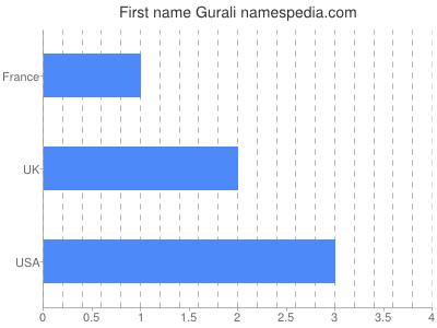 Given name Gurali