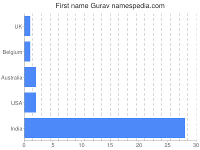 Given name Gurav