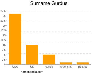 Surname Gurdus