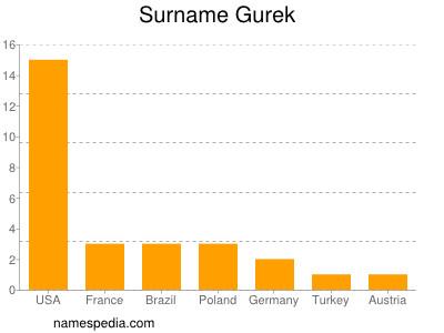 Surname Gurek