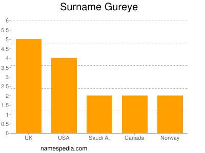 Surname Gureye