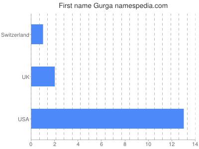 Given name Gurga