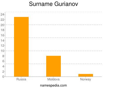 Surname Gurianov