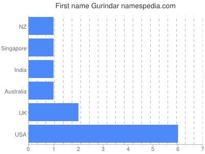 Given name Gurindar