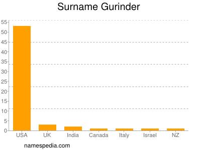 Surname Gurinder