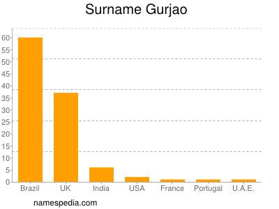 Surname Gurjao