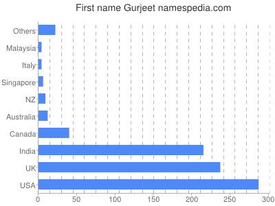 Given name Gurjeet