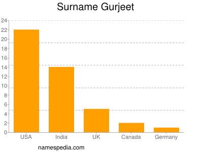 Surname Gurjeet