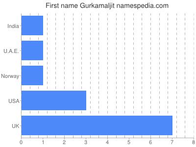 Given name Gurkamaljit