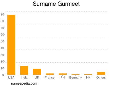 Surname Gurmeet