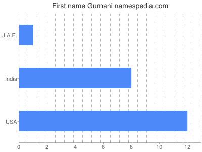 Given name Gurnani