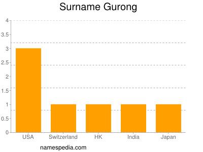 Surname Gurong
