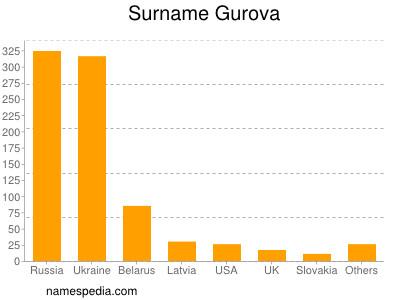 Surname Gurova