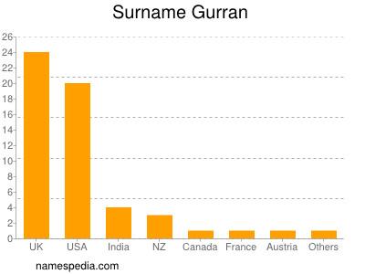 Surname Gurran