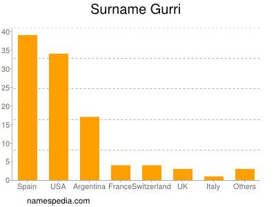 Surname Gurri
