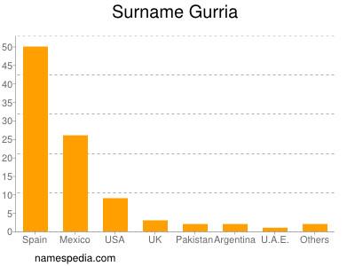 Surname Gurria