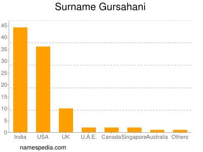Surname Gursahani