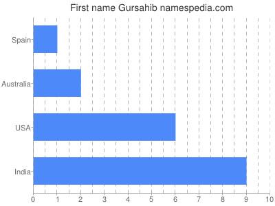 Given name Gursahib