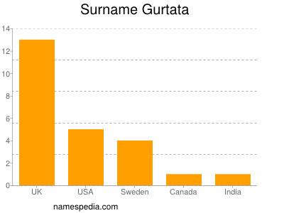 Surname Gurtata