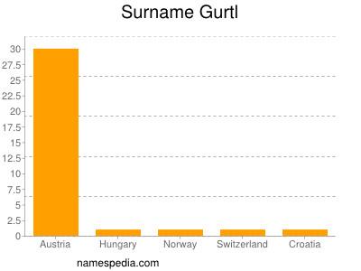 Surname Gurtl