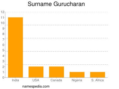 Surname Gurucharan